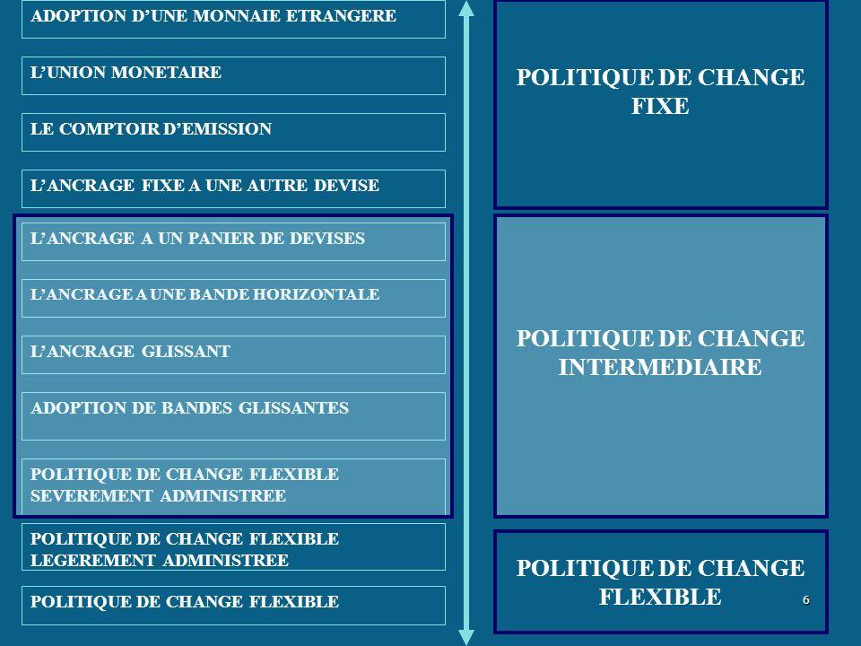 La politique monétaire et la politique de change Le principe du « trilemme impossible » Le principe du « trilemme impossible » Un pays ne peut à la fois poursuivre la stabilité du taux de change, lindépendance de la politique monétaire, et lintégration financièreUn pays ne peut à la fois poursuivre la stabilité du taux de change, lindépendance de la politique monétaire, et lintégration financière Mobilité parfaites des capitaux Indépendancemonétaire Stabilité du taux de change 7