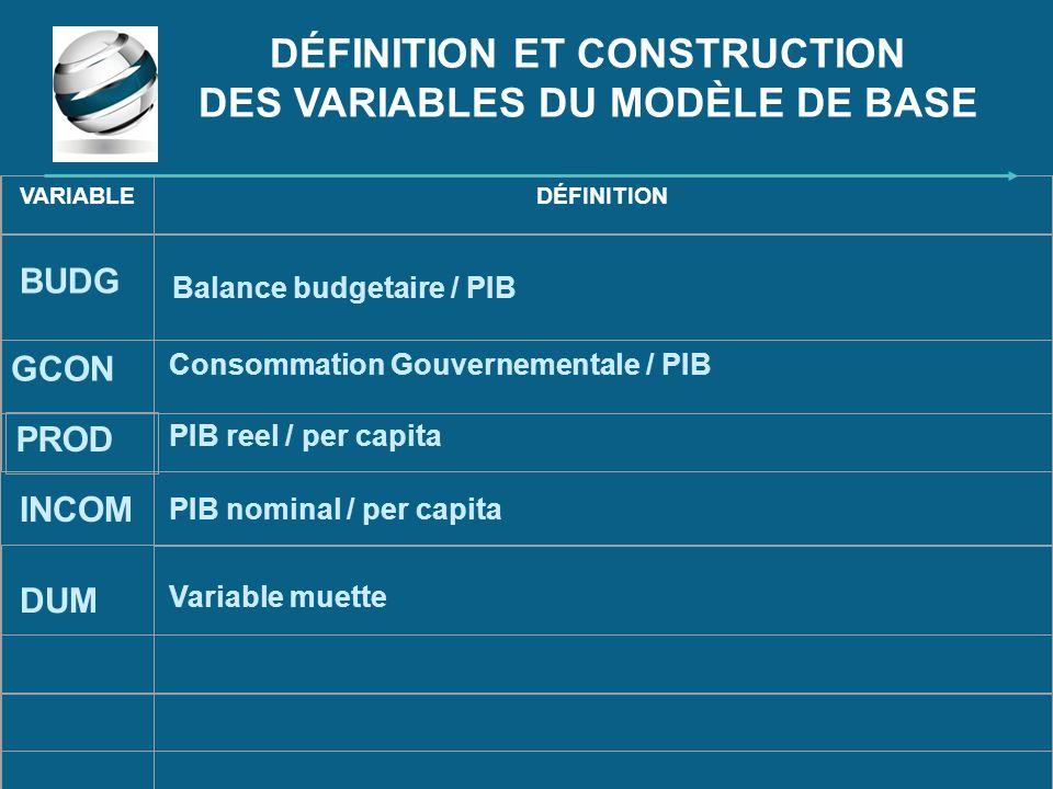 DÉFINITION ET CONSTRUCTION DES VARIABLES DU MODÈLE DE BASE VARIABLEDÉFINITION BUDG Balance budgetaire / PIB PROD GCON Consommation Gouvernementale / P