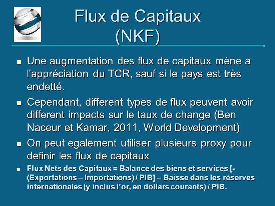 Flux de Capitaux (NKF) Une augmentation des flux de capitaux mène a lappréciation du TCR, sauf si le pays est très endetté. Une augmentation des flux