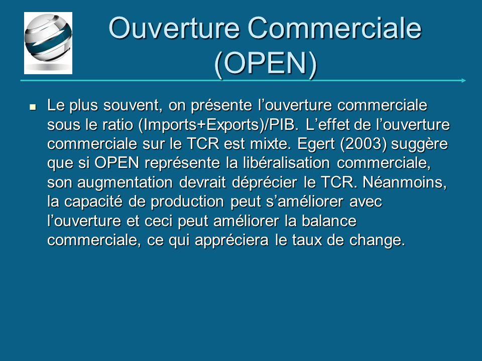 Ouverture Commerciale (OPEN) Le plus souvent, on présente louverture commerciale sous le ratio (Imports+Exports)/PIB. Leffet de louverture commerciale