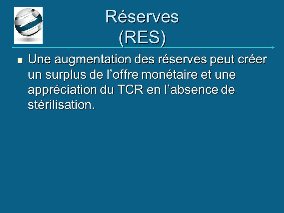 Réserves (RES) Une augmentation des réserves peut créer un surplus de loffre monétaire et une appréciation du TCR en labsence de stérilisation. Une au