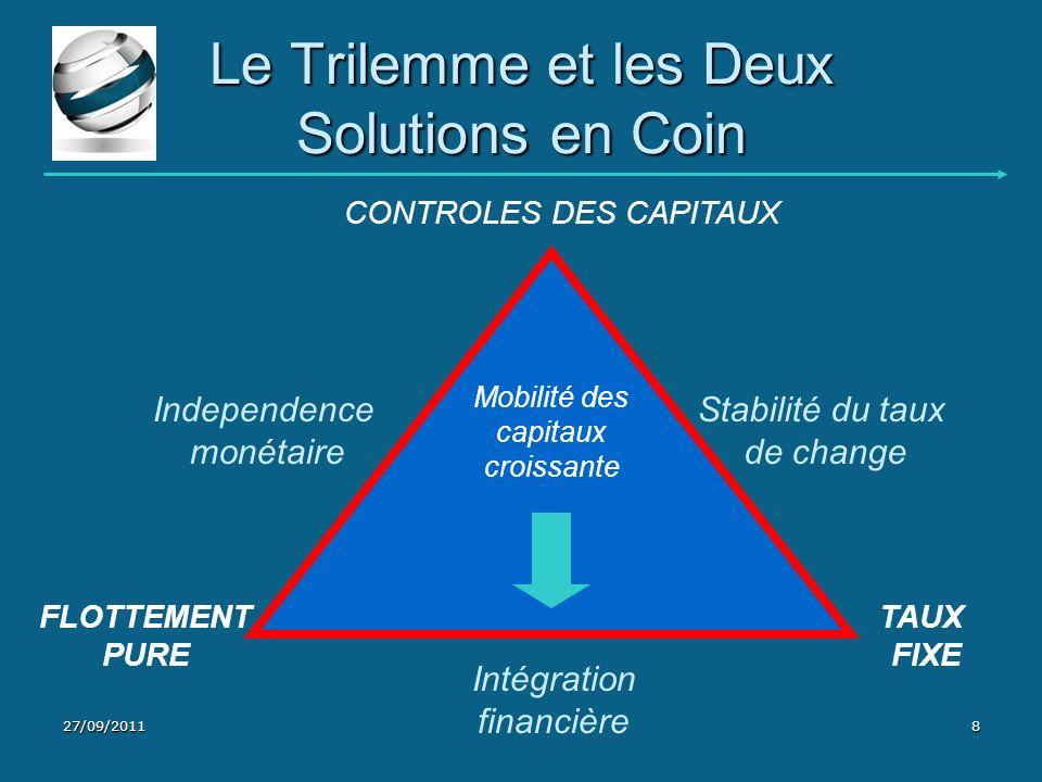 Le Trilemme et les Deux Solutions en Coin Mobilité des capitaux croissante Stabilité du taux de change TAUX FIXE Intégration financière FLOTTEMENT PUR