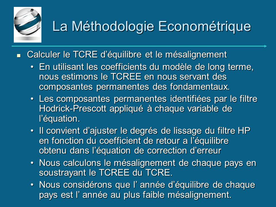 Calculer le TCRE déquilibre et le mésalignement Calculer le TCRE déquilibre et le mésalignement En utilisant les coefficients du modèle de long terme,