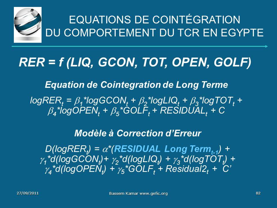 27/09/2011 Bassem Kamar www.gefic.org 82 RER = f (LIQ, GCON, TOT, OPEN, GOLF) EQUATIONS DE COINTÉGRATION DU COMPORTEMENT DU TCR EN EGYPTE Modèle à Cor