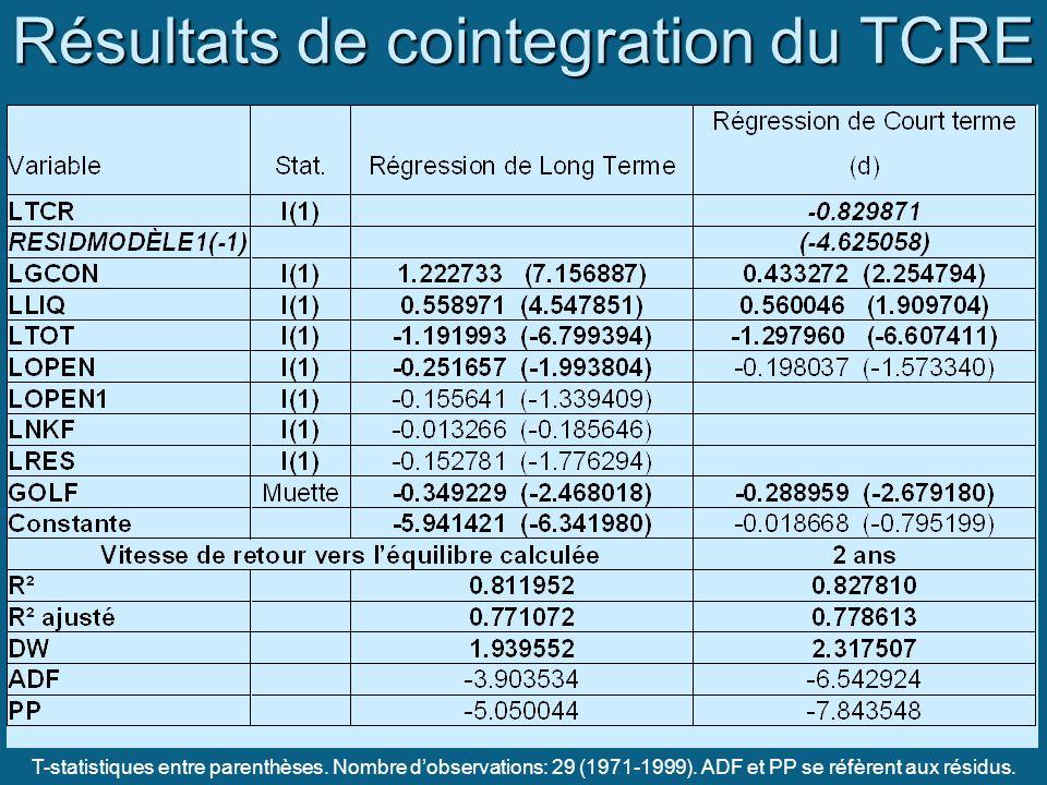 Résultats de cointegration du TCRE T-statistiques entre parenthèses. Nombre dobservations: 29 (1971-1999). ADF et PP se réfèrent aux résidus.