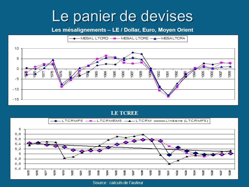 Le panier de devises Les mésalignements – LE / Dollar, Euro, Moyen Orient Source : calculs de lauteur LE TCREE