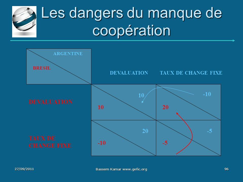Les dangers du manque de coopération DEVALUATION TAUX DE CHANGE FIXE DEVALUATION TAUX DE CHANGE FIXE -5 ARGENTINE BRESIL -10 20 10 20 -10 27/09/2011 B