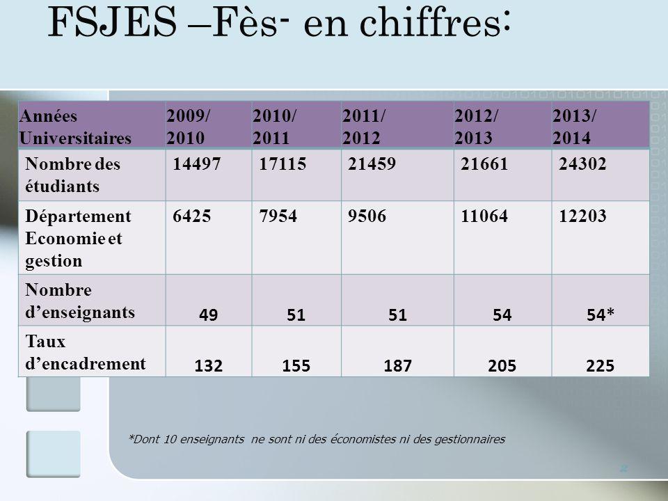 FSJES –Fès- en chiffres: Années Universitaires 2009/ 2010 2010/ 2011 2011/ 2012 2012/ 2013 2013/ 2014 Nombre des étudiants 1449717115214592166124302 D