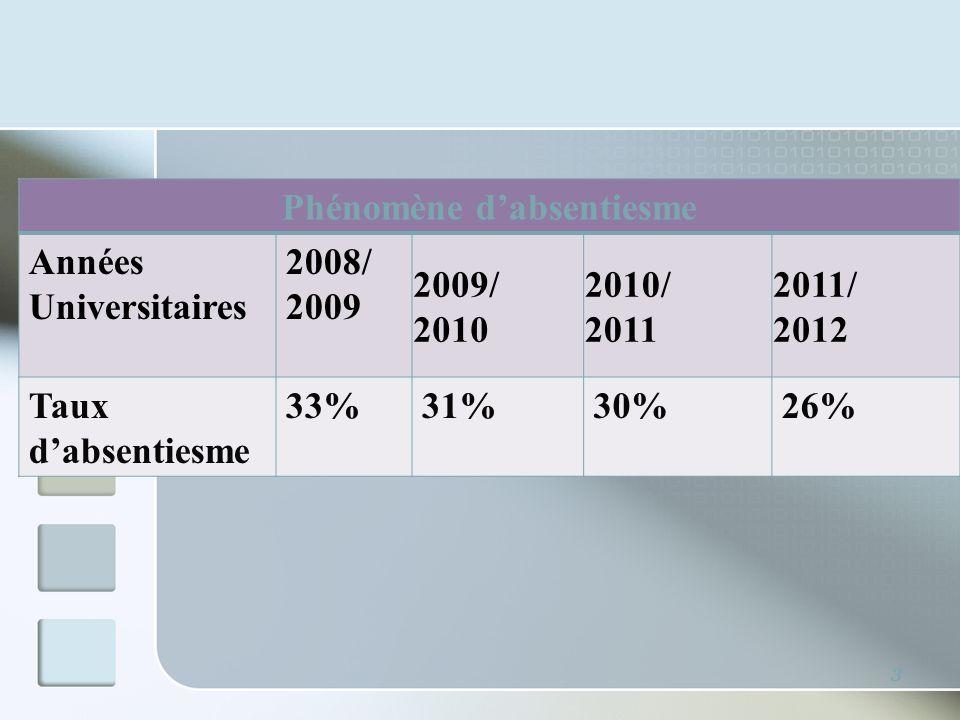 3 Phénomène dabsentiesme Années Universitaires 2008/ 2009 2009/ 2010 2010/ 2011 2011/ 2012 Taux dabsentiesme 33%31%30%26%