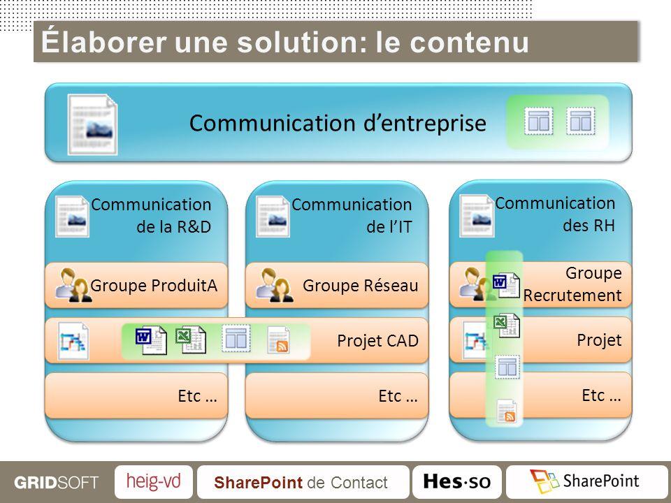 SharePoint de Contact Communication dentreprise Communication de la R&D Communication de la R&D Communication de lIT Communication de lIT Communicatio