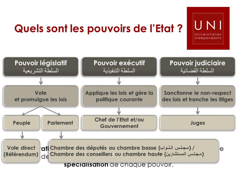 Quels sont les pouvoirs de lEtat ? La séparation des pouvoirs ( مبدأ فصل السلطات ) est lun des principes de base de la démocratie. Elle repose sur l i
