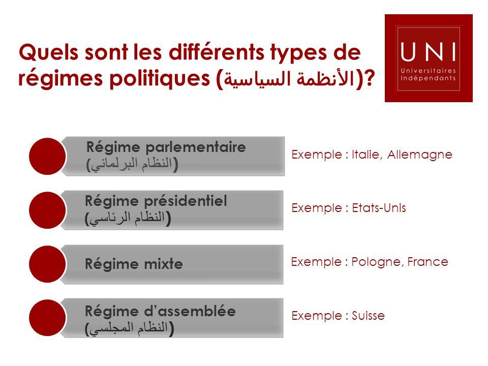 Quels sont les différents types de régimes politiques ( الأنظمة السياسية )? Régime mixte Régime dassemblée ( النظام المجلسي ) Régime parlementaire ( ا