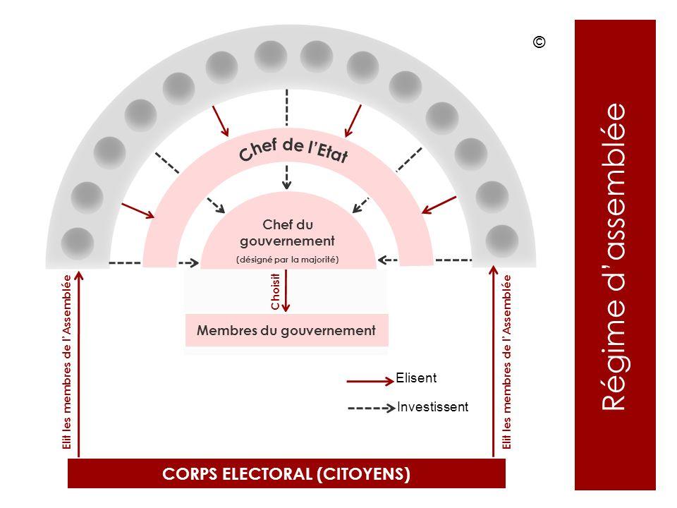 Régime dassemblée Chef du gouvernement (désigné par la majorité) CORPS ELECTORAL (CITOYENS) Elit les membres de lAssemblée Membres du gouvernement Cho