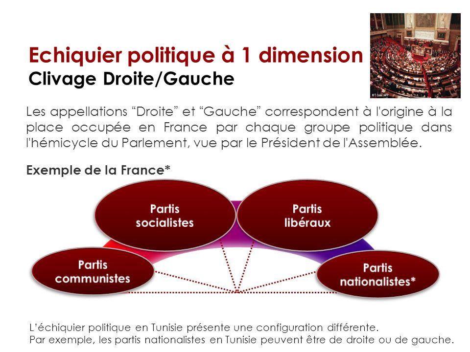 Droite Extrême droite Extrême gauche Gauche Centre Echiquier politique à 1 dimension Clivage Droite/Gauche Les appellations Droite et Gauche correspon