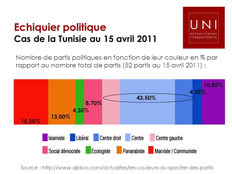 Echiquier politique Cas de la Tunisie au 15 avril 2011 Nombre de partis politiques en fonction de leur couleur en % par rapport au nombre total de par