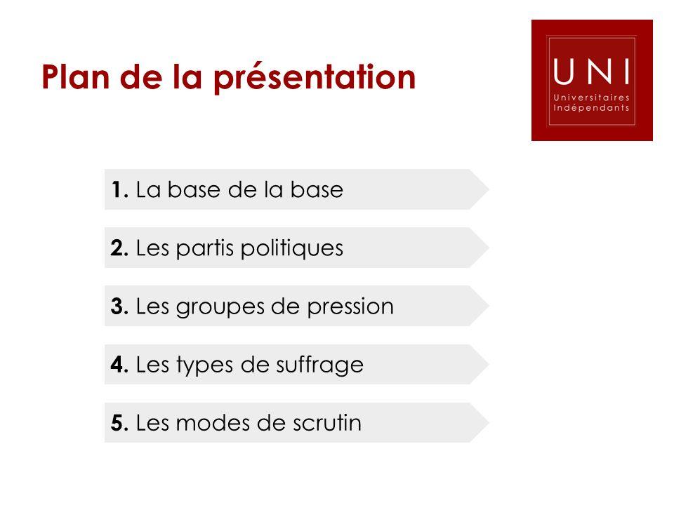 1. La base de la base 2. Les partis politiques 3. Les groupes de pression 4. Les types de suffrage 5. Les modes de scrutin Plan de la présentation