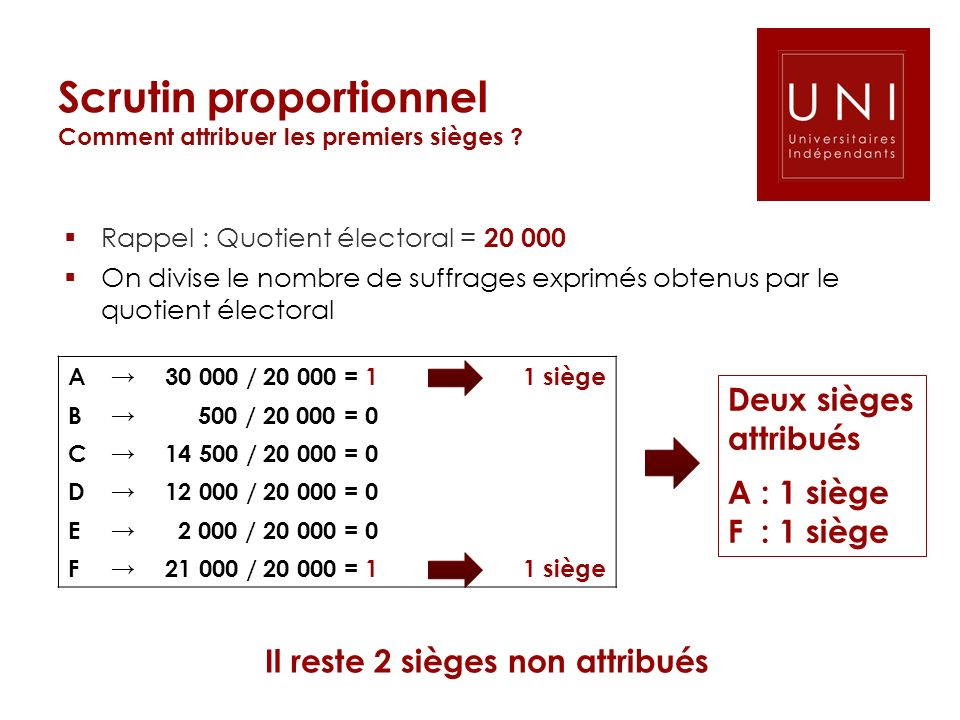 Scrutin proportionnel Comment attribuer les premiers sièges ? A 30 000 / 20 000 = 11 siège B 500 / 20 000 = 0 C 14 500 / 20 000 = 0 D 12 000 / 20 000