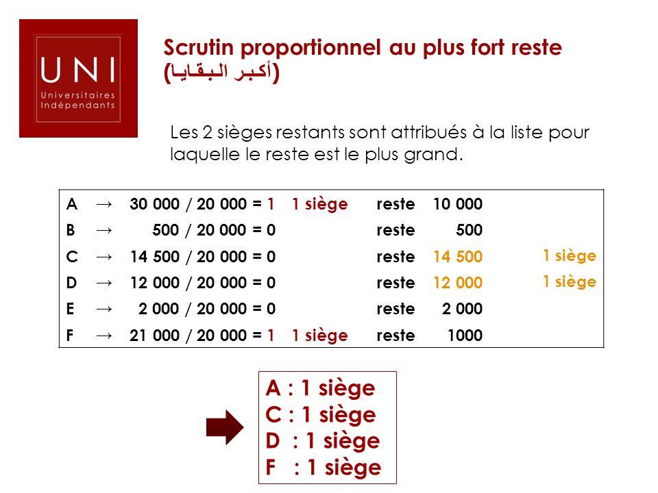 Scrutin proportionnel au plus fort reste ( أكـبـر الـبـقـايـا ) Les 2 sièges restants sont attribués à la liste pour laquelle le reste est le plus gra
