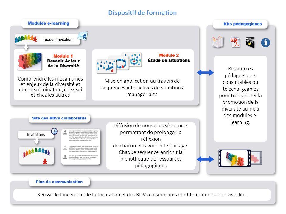 22Direction / Département - Nom de la Présentation - Septembre 2011 ©Académie Accor France - La diversité - 2009 Comprendre les mécanismes et enjeux d