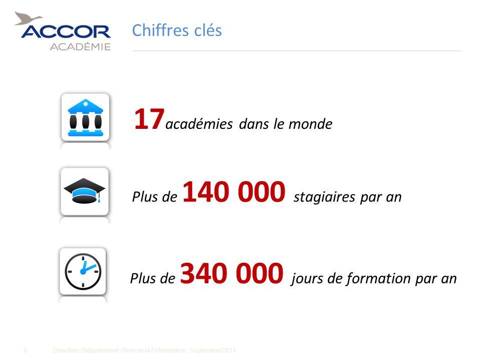 3Direction / Département - Nom de la Présentation - Septembre 2011 Chiffres clés Plus de 140 000 stagiaires par an 17 académies dans le monde Plus de