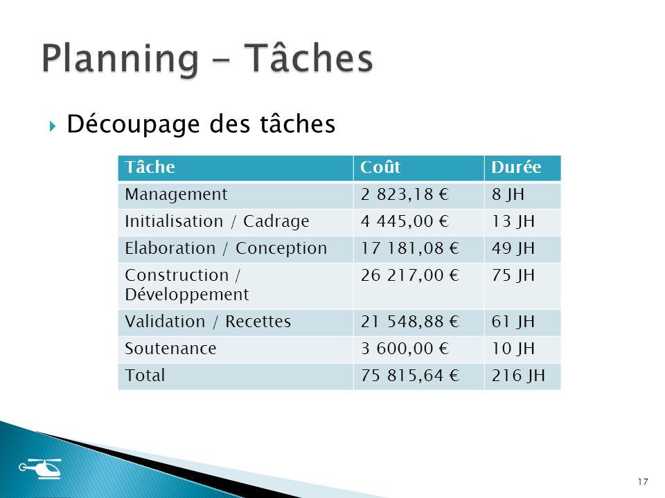 Découpage des tâches 17 TâcheCoûtDurée Management 2 823,18 8 JH Initialisation / Cadrage4 445,00 13 JH Elaboration / Conception 17 181,08 49 JH Constr