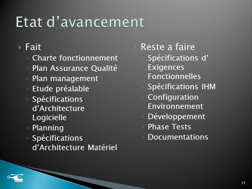 Fait Charte fonctionnement Plan Assurance Qualité Plan management Etude préalable Spécifications dArchitecture Logicielle Planning Spécifications dArc