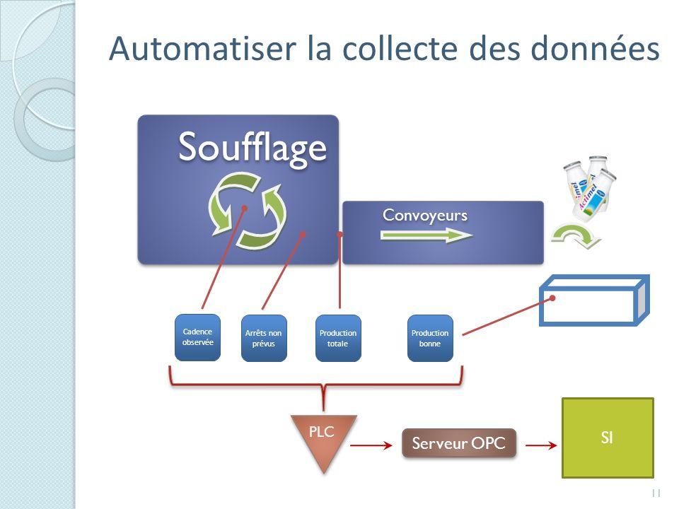 Automatiser la collecte des données 11 Soufflage Convoyeurs Cadence observée Production totale Arrêts non prévus Production bonne Serveur OPC PLC SI