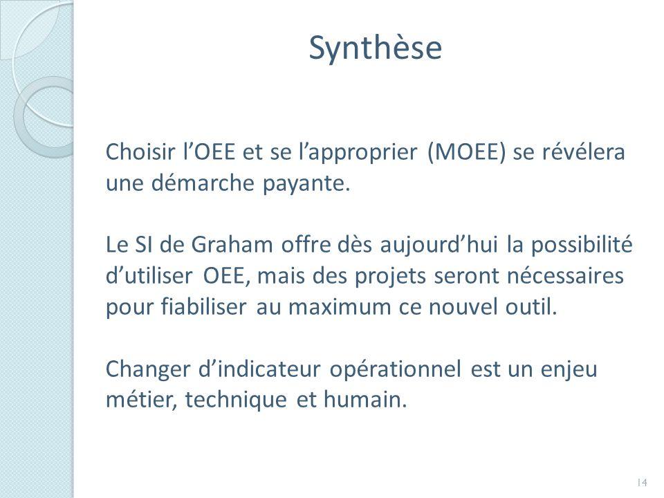 Synthèse Choisir lOEE et se lapproprier (MOEE) se révélera une démarche payante.