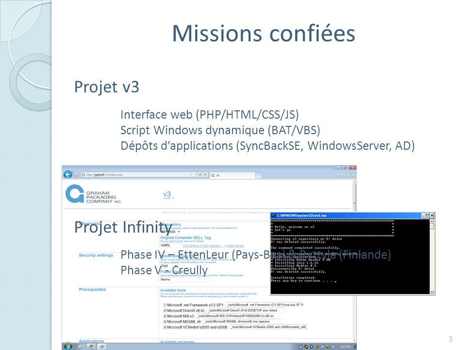 Missions confiées Projet v3 Interface web (PHP/HTML/CSS/JS) Script Windows dynamique (BAT/VBS) Dépôts dapplications (SyncBackSE, WindowsServer, AD) Projet Infinity Phase IV – EttenLeur (Pays-Bas) & Ryttyla (Finlande) Phase V - Creully 3