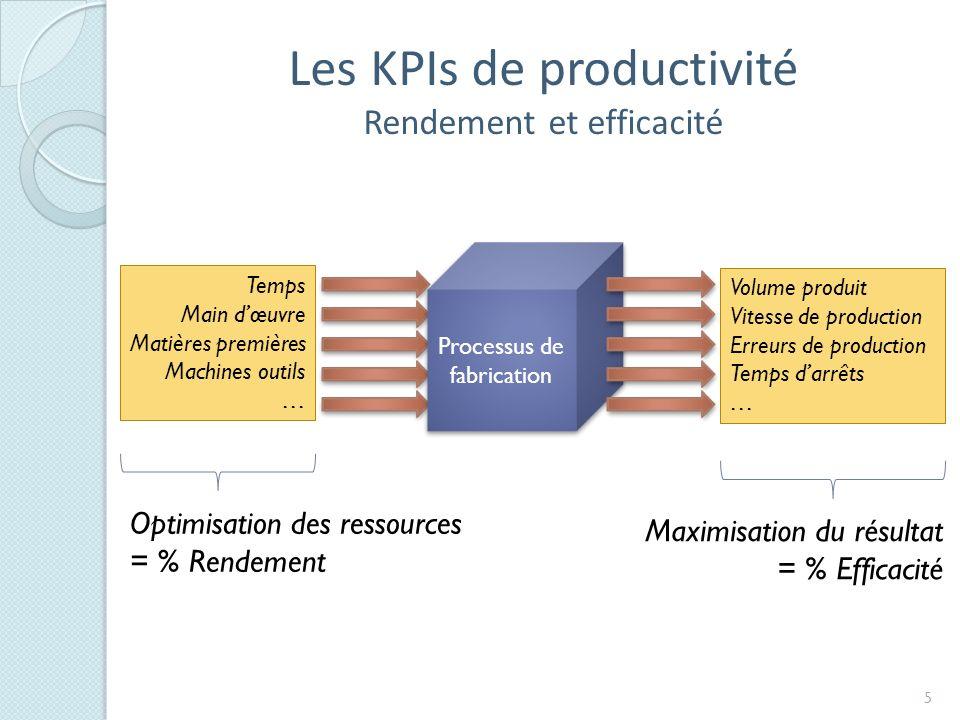 PrésentationDiffusionIntégrationConsolidation Situation actuelle Processus métier supporté par le SI 6 Collection Autres rapports ou Dynasight SAP: Efficiency report (transac.