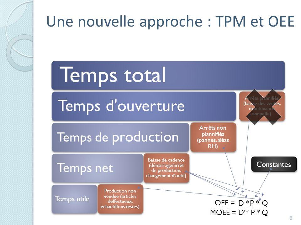 Une nouvelle approche : TPM et OEE 8 Temps total Temps d ouverture Temps de production Temps net Temps utile Production non vendue (articles deffectueux, échantillons testés) Baisse de cadence (démarrage/arrêt de production, changement d outil) Arrêts non plannifiés (pannes, aléas RH) Arrêts plannifiés (baisse des ventes, maintenance annuelle) OEE = D *P *Q Constantes MOEE = D* P * Q
