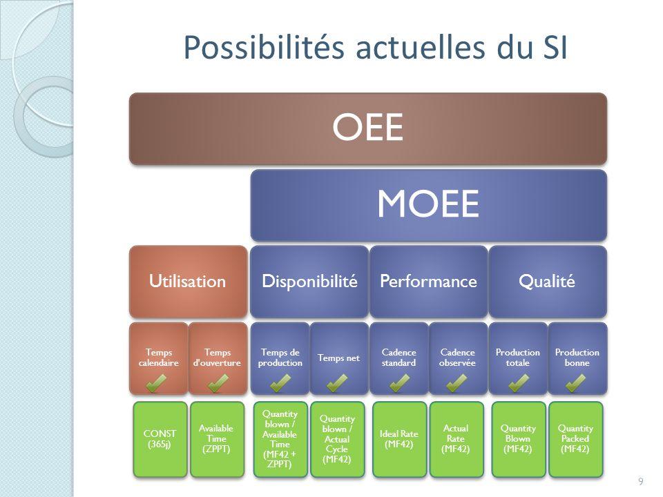 Possibilités actuelles du SI 9 CONST (365j) Available Time (ZPPT) Quantity blown / Available Time (MF42 + ZPPT) Quantity blown / Actual Cycle (MF42) Ideal Rate (MF42) Actual Rate (MF42) Quantity Blown (MF42) Quantity Packed (MF42)
