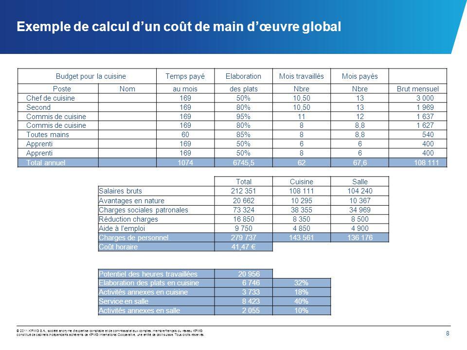 9 © 2011 KPMG S.A., société anonyme dexpertise comptable et de commissariat aux comptes, membre français du réseau KPMG constitué de cabinets indépendants adhérents de KPMG International Cooperative, une entité de droit suisse.