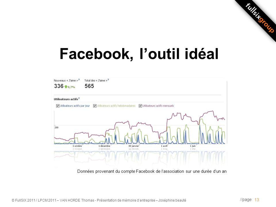 //page © FullSIX 2011 / LPCM 2011 – VAN HORDE Thomas - Présentation de mémoire dentreprise – Joséphine beauté Facebook, loutil idéal 13 Données proven