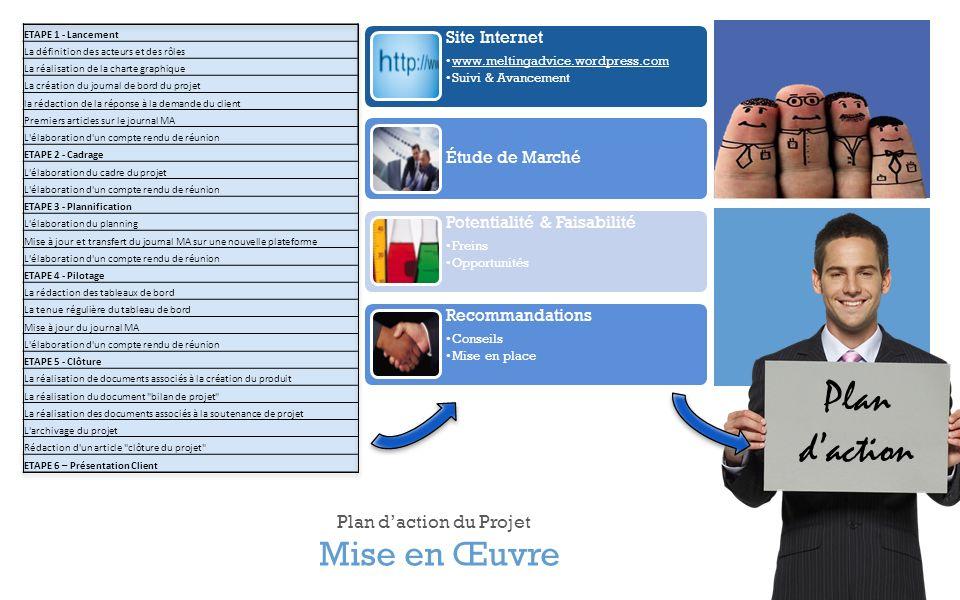 + Mise en Œuvre Plan daction du Projet ETAPE 1 - Lancement La définition des acteurs et des rôles La réalisation de la charte graphique La création du