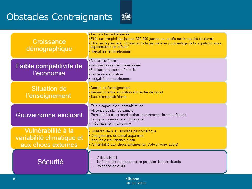 Obstacles Contraignants 6 Taux de fécondité élevée Effet sur lemploi des jeunes: 300.000 jeunes par année sur le marché de travail.