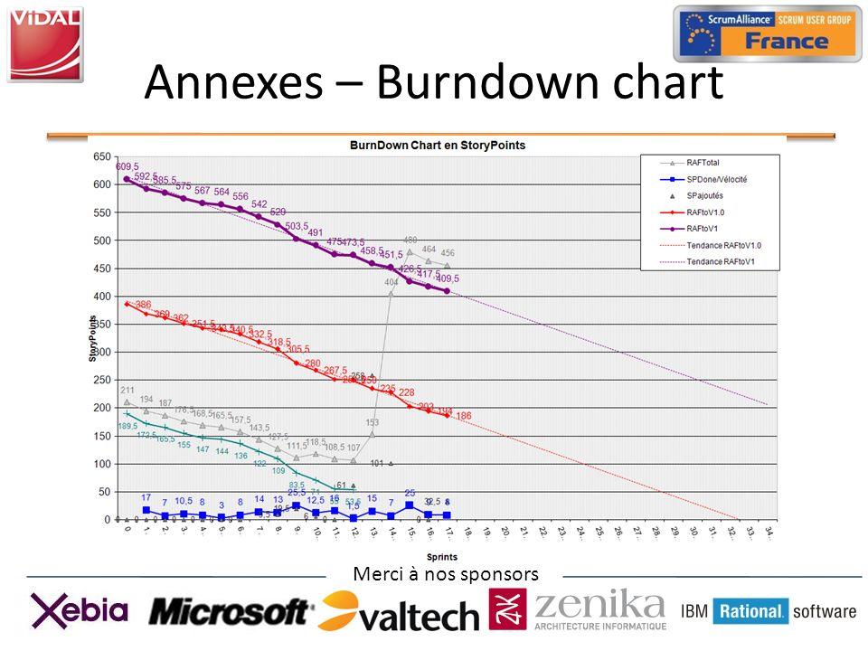 Merci à nos sponsors Annexes – Burndown chart