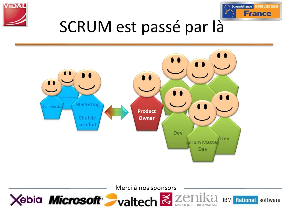 Merci à nos sponsors Communication Dev SCRUM est passé par là Product Owner Product Owner Marketing Chef de produit Marketing Chef de produit Dev Scrum Master Dev Scrum Master Dev Commercial