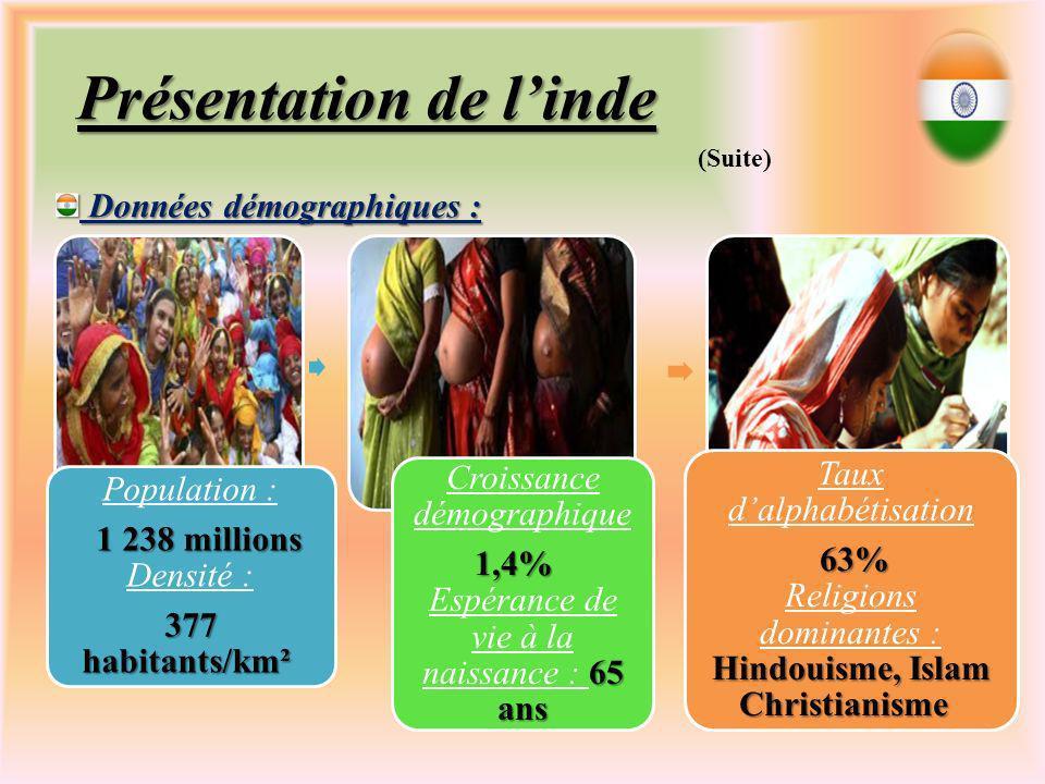 Population : 1 238 millions 1 238 millions Densité : 377 habitants/km² 377 habitants/km² Croissance démographique 1,4% 65 ans 1,4% Espérance de vie à la naissance : 65 ans Taux dalphabétisation 63% Hindouisme, Islam Christianisme 63% Religions dominantes : Hindouisme, Islam Christianisme Présentation de linde (Suite) Données démographiques : Données démographiques :