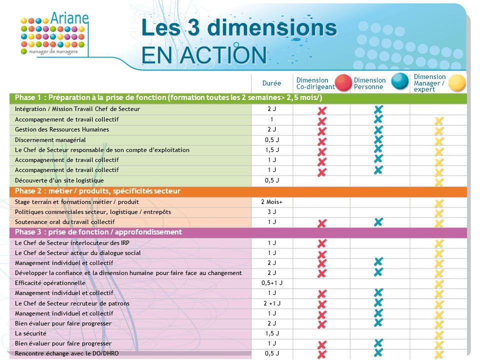 Les 3 dimensions EN ACTION Durée Dimension Co-dirigeant Dimension Personne Dimension Manager / expert Phase 1 : Préparation à la prise de fonction (fo