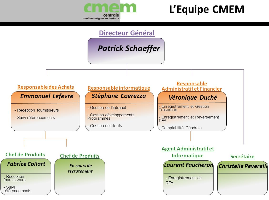 LEquipe CMEM Responsable des Achats Emmanuel Lefevre Responsable informatique Stéphane Coerezza - Gestion de lintranet - Gestion développements Progra