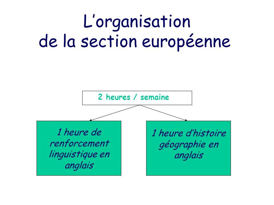 Lorganisation de la section européenne 2 heures / semaine 1 heure de renforcement linguistique en anglais 1 heure dhistoire géographie en anglais