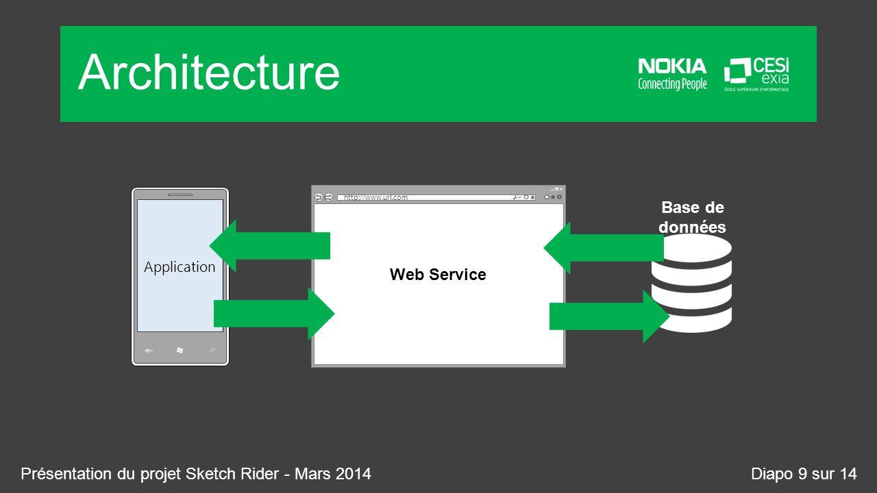 Architecture Application Web page title Web Service http://www.url.com Base de données Présentation du projet Sketch Rider - Mars 2014Diapo 9 sur 14