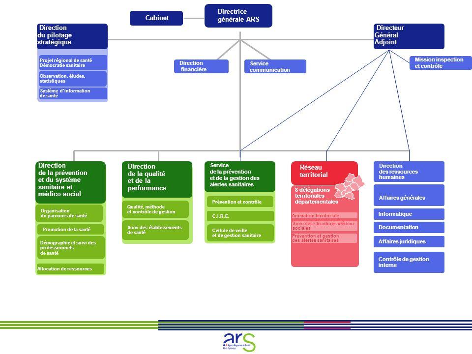 >PRS Géraldine DA COSTA 05 34 30 24 86 Une Direction transversale qui définit la stratégie de l ARS qui s appuie sur trois cellules: - Projet régional de santé et démocratie sanitaire: élaboration du projet régional de santé en partenariat avec la CRSA, les commissions de coordination et les conférences de territoire.