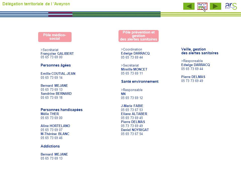>Coordination Edwige DARRACQ 05 65 73 69 44 >Secrétariat Mireille MONCET 05 65 73 69 11 Santé environnement >Responsable NN 05 65 73 69 12 J-Marie FAB