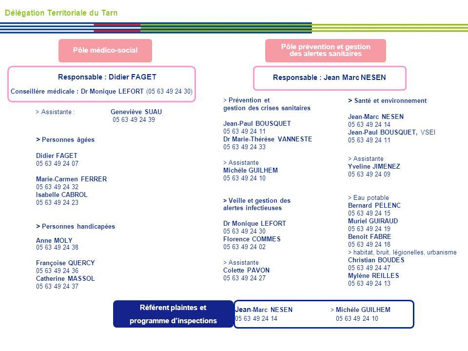 > Veille et gestion des alertes infectieuses Dr Monique LEFORT 05 63 49 24 30 Florence COMMES 05 63 49 24 02 > Assistante Colette PAVON 05 63 49 24 27