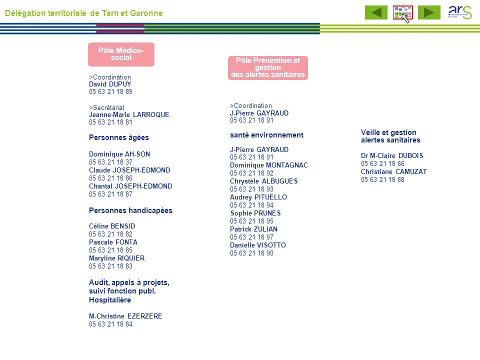 Pôle Médico- social >Coordination David DUPUY 05 63 21 18 89 >Secrétariat Jeanne-Marie LARROQUE 05 63 21 18 81 Personnes âgées Dominique AH-SON 05 63