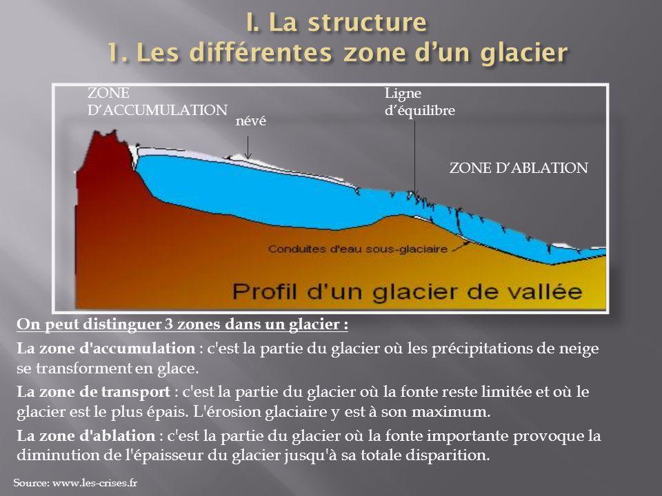 On peut distinguer 3 zones dans un glacier : La zone d'accumulation : c'est la partie du glacier où les précipitations de neige se transforment en gla