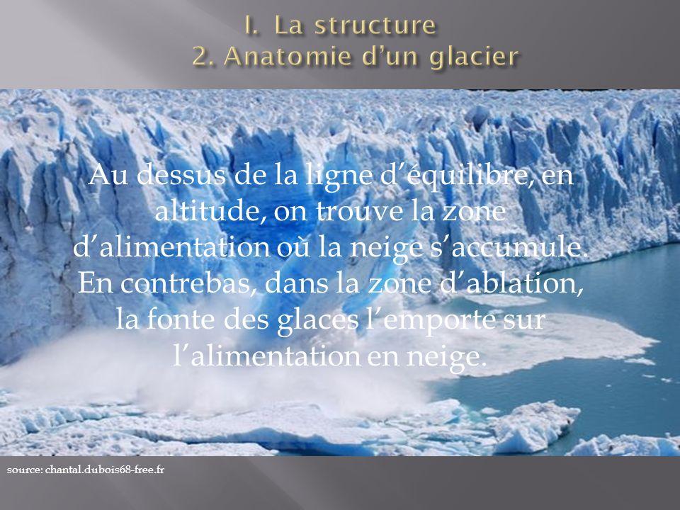 source: chantal.dubois68-free.fr Au dessus de la ligne déquilibre, en altitude, on trouve la zone dalimentation où la neige saccumule. En contrebas, d