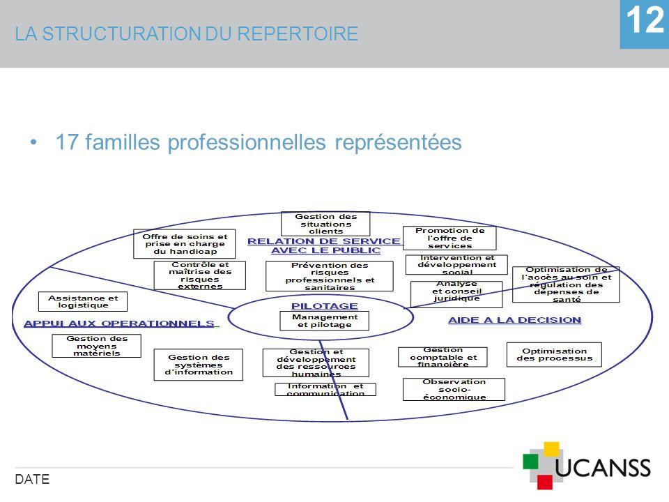 LA STRUCTURATION DU REPERTOIRE DATE 12 17 familles professionnelles représentées